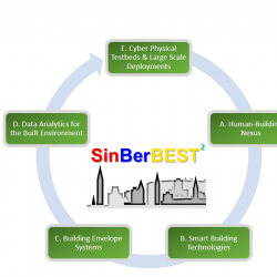 SinBerBEST Renewal Program